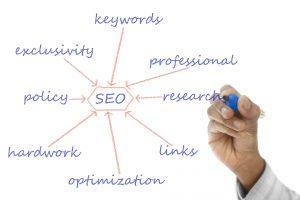 keresőoptimalizálási (SEO) terv